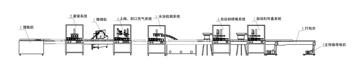 灌装流程图