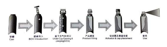 二元包装流程
